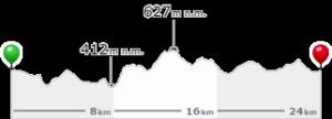 Profil 25 km