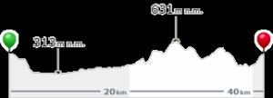 Profil 42 km